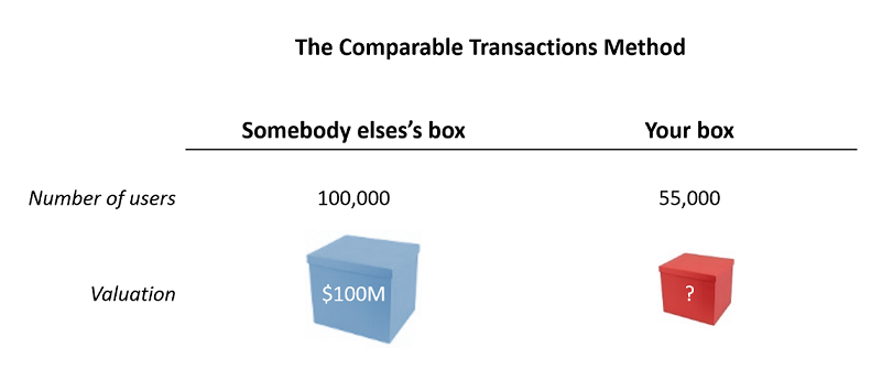 Value your startup with the Comparable Transactions Method